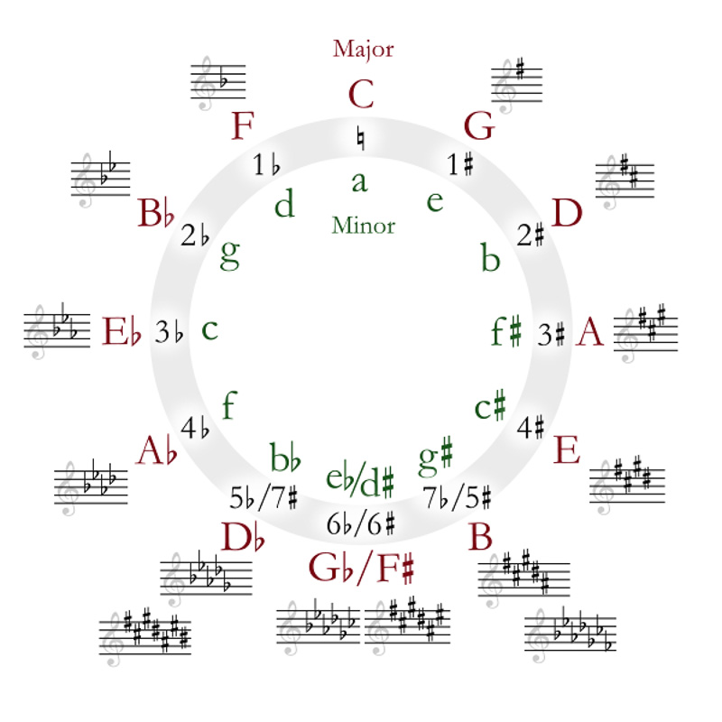 Circle_of_Fourths-Fifths